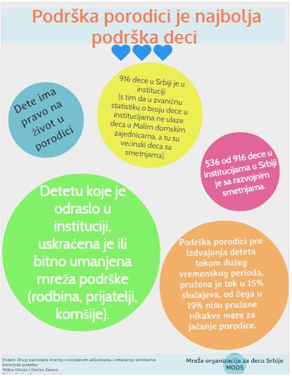Međunarodni dan deteta MODS